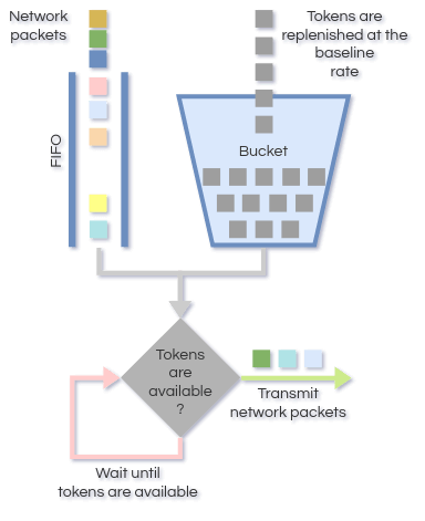 Flow diagram showing the token bucket and the network packets queue, which is FIFO. Network packets are transmitted only when tokens are available in the bucket.